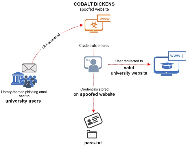 takian.ir colbalt dickens lifecycle